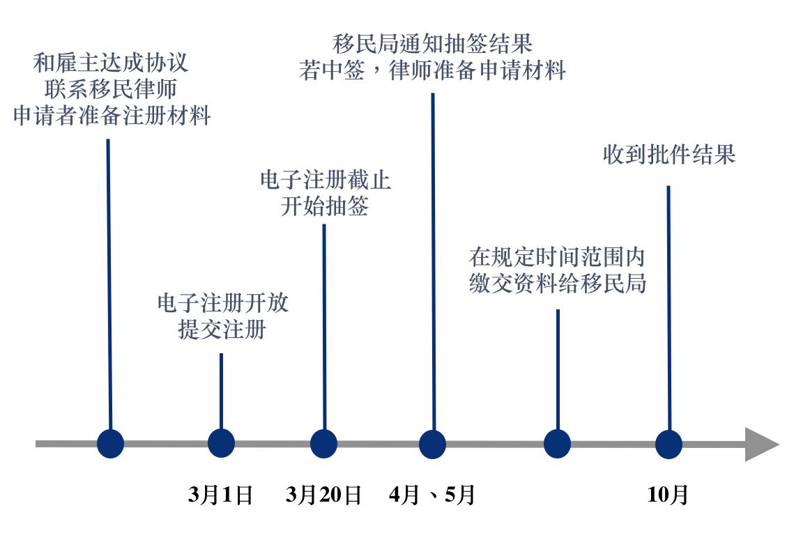 h1b 签证材料